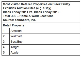 comscore black fridays Apple Fifth Most Visited Online Store on Black Friday