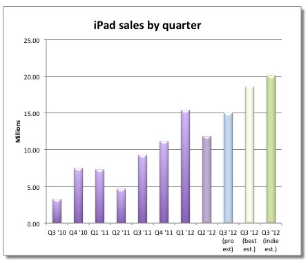 one analyst predicts 24 million ipads sold last quarter, which would represent about 160 percent year-over-year growth.