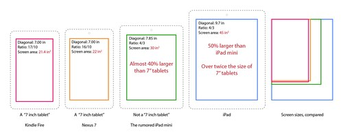 Apple's 7-inches will be bigger, 40 percent bigger, than either the Google Nexus7 or Amazon Kindle Fire.