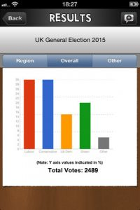 mzl.kjogakat.320x480 75 200x300 BallotBox iPhone App Review: UK Social Polling Made Easy
