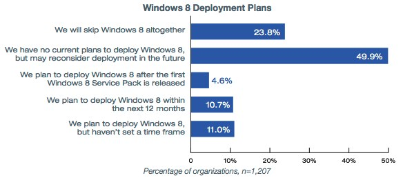 windows 8 upgrade businesses consumers say no With windows 8 upgrade most users saying no