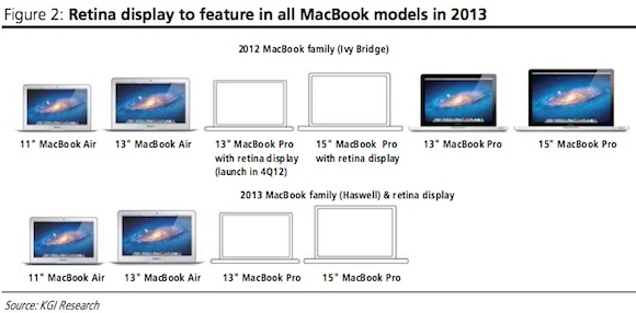 macbook lineup 2012 2013 Apple to update MacBook Pro and MacBook Air in June 2013