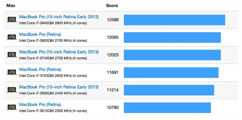 15 inch macbook pro retina benchmark 2013 MacBook Pro Retina Benchmarks