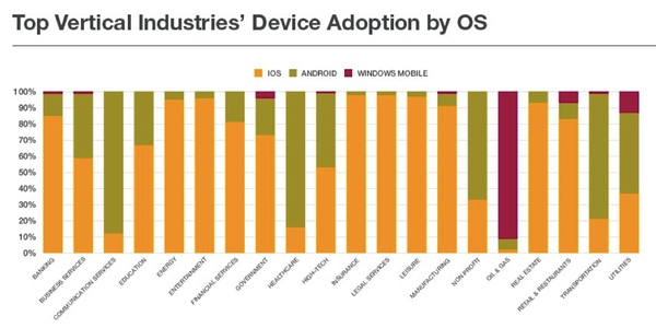 mobile platforms in enterprise Android Malware Malaise Nets Enterprise for iOS