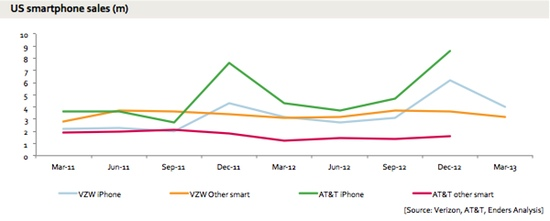 us-smartphone-sales-unit-volume