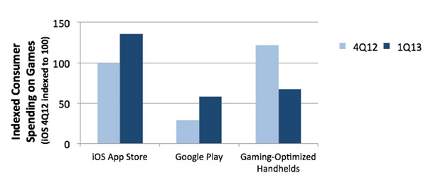 Smartphone game graph