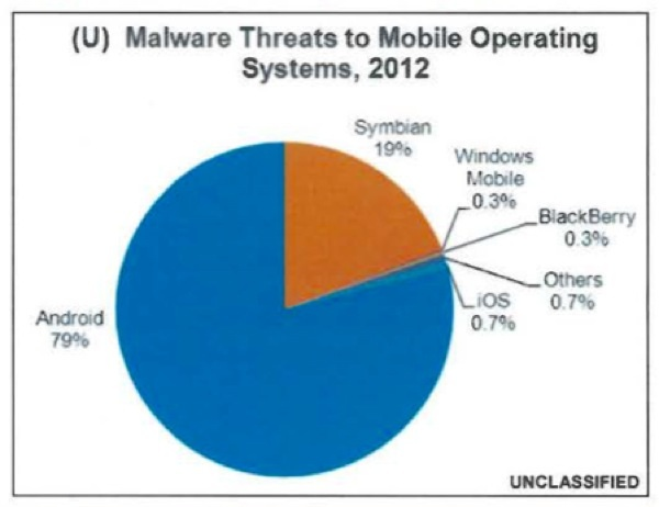 image3 Mobile Malware? Think Android Malware