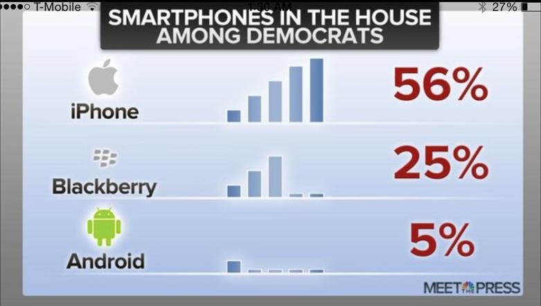 iPhone most popular among Democrats