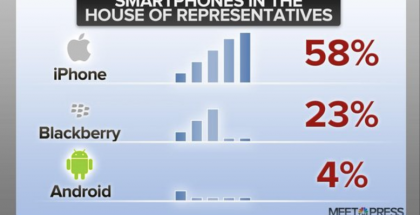 iPhone popular among congressional House members