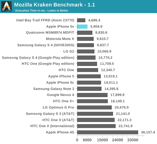 image15 Fastest Smartphone 2013? iPhone 5S by Wide Margin