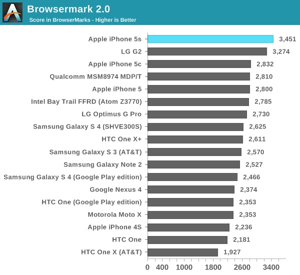 image17 Fastest Smartphone 2013? iPhone 5S by Wide Margin