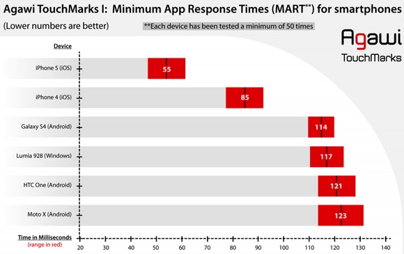 iphone vs android app response time iPhone 5S vs Android: Is Apple Innovating Now?