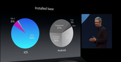 Android Fragmentation Chart at Apple WWDC 2013