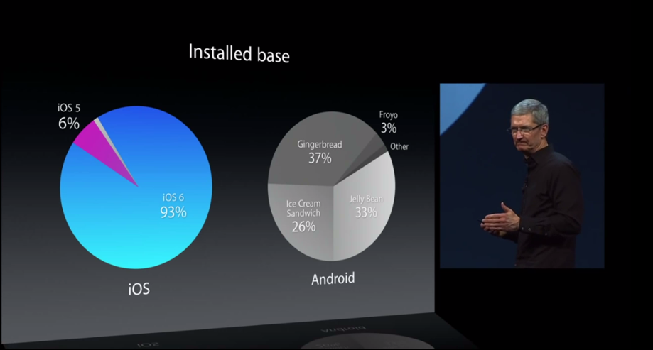 Android Fragmentation Chart at Apple WWDC 2013 Is Android Fragmentation Terrible for Users? A Second Look
