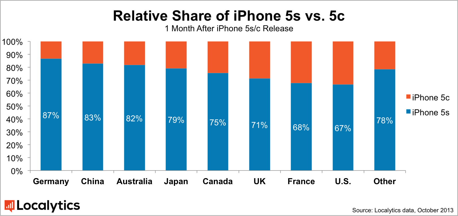 Relative-Share-of-iPhone-5s-vs-5c_v2