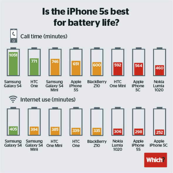 iphone-5s-5c-battery-life-test