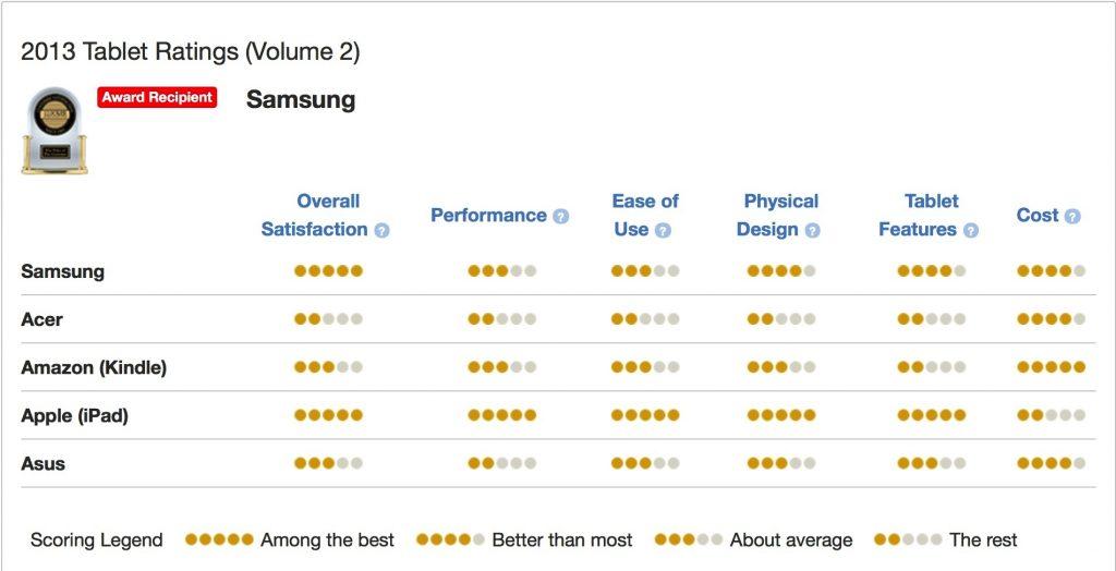 jd-power-tablet-ratings