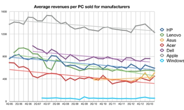 average-revenue-per-pc-apple-mac