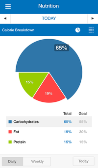 Myfitnesspal Iphone App Review Calorie Counter Amp Fitness