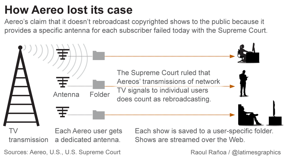 how aereo lost supreme court US Supreme Court: Aereo Is a Cable System
