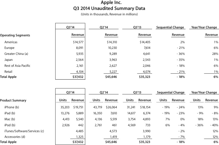Apple's third quarter 2014 results beat those post for the third quarter of 2013, which in turn beat all previous tallies. All hail Tim Cook, right?