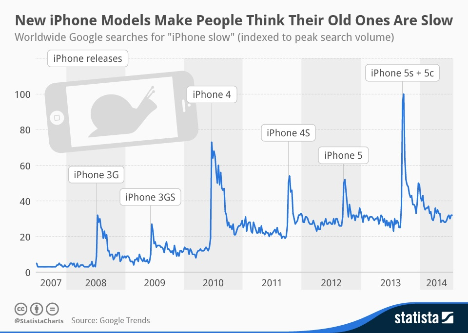 iPhone Slow, No? iPhone 6 Will Change Your Mind