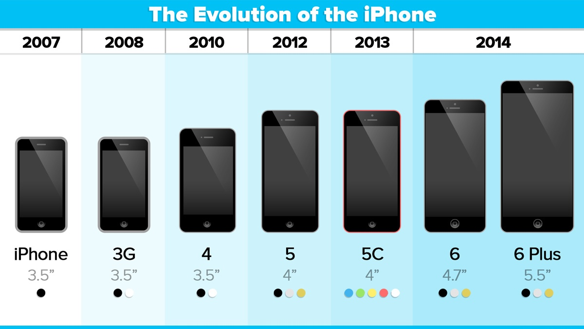 The iPhone Timeline