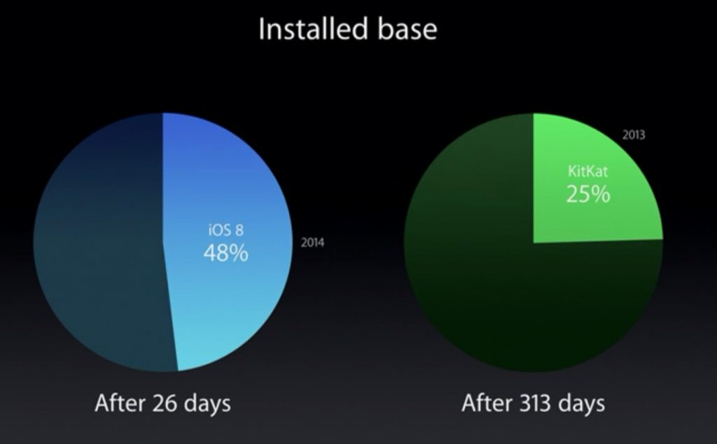 ios-8-adoption-vs-kitkat