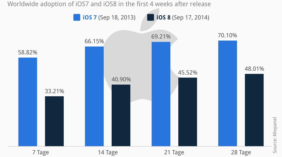 Unlike earlier versions, iOS 8 adoption has stalled below 50%. Usually iOS adoption at four weeks is at 70 percent and rising. What's up with that?