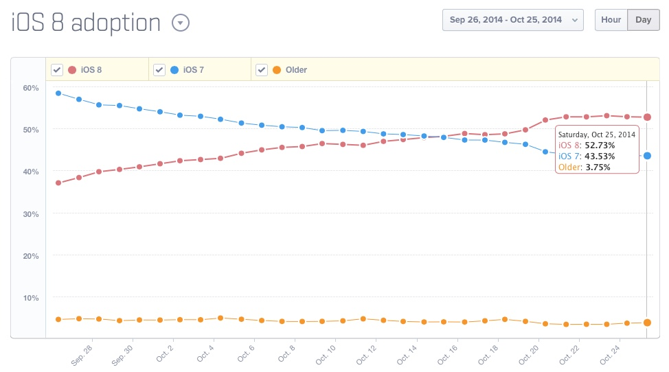 While iOS 8 adoption looks a little anemic compared to last year's iOS 7, OS X Yosemite buy is high. From Tim Cook's perspective, it's all good, very good