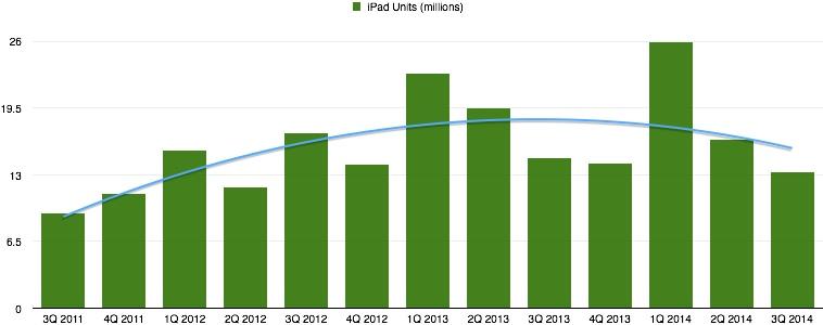 ipad-sales-trend