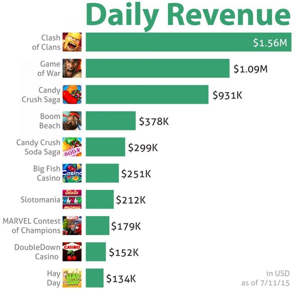 clash-of-clans-ios-game-top-10-revenue