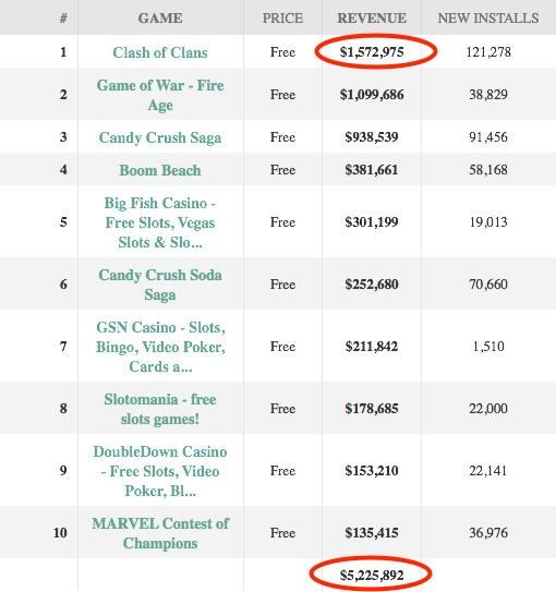 top-10-ios-game-revenue-2015