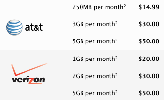 New iPad 3 Verizon Data Plans to Include Mobile Hotspot At No Extra Cost