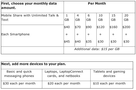 AT&T's proposed data plan pricing.