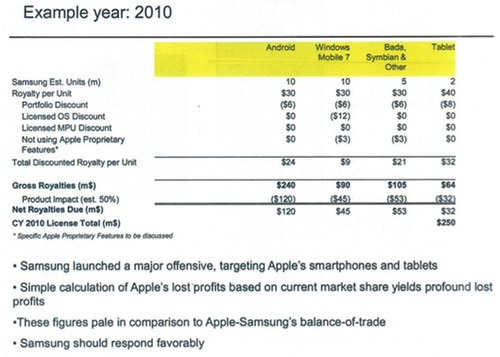 Fresh court documents from Apple v Samsung trial show Cupertino demanded $30 per smartphone and $40 per tablet from the Korean consumer electronics giant.