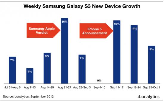 Localytics Samsung Galaxy S III iPhone 5