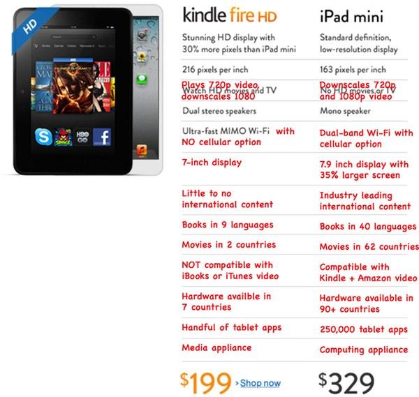 Kindle Fire HD vs iPad mini: The Real Comparison