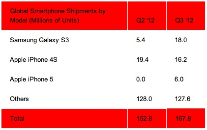 iphone 4S vs galaxy S3 shipments