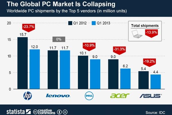 q1-2013-pc-sales-decline