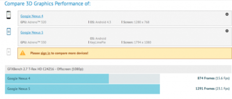 Nexus GFX Benchmark Test