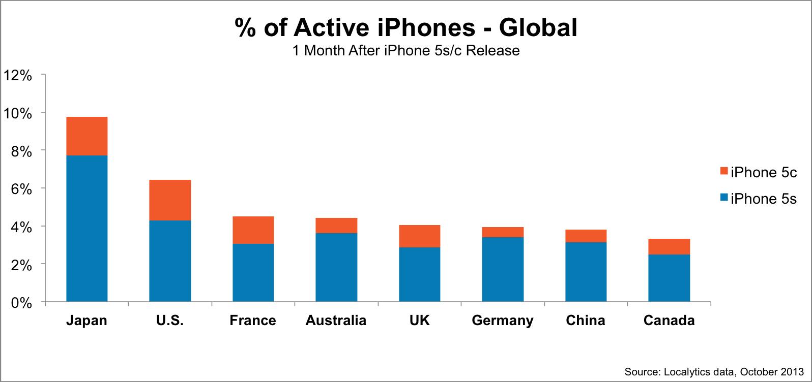 Localytics-data-percent-active-iphones