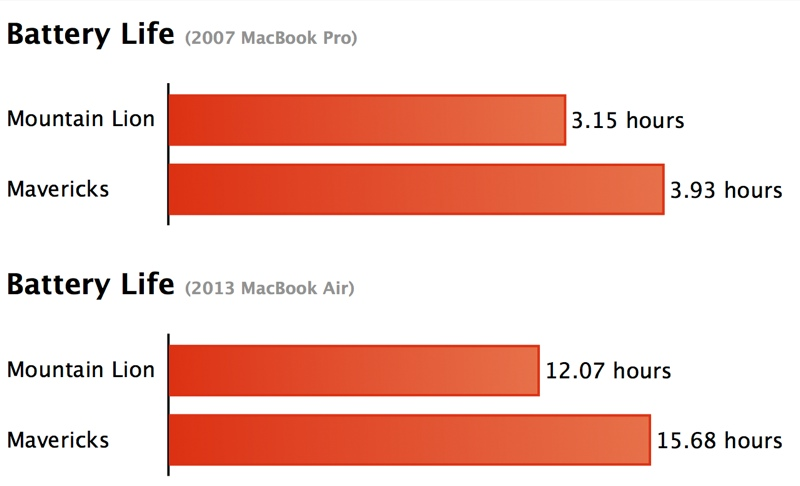 The holy grail of mobile is battery life. With OS X Mavericks, users get more on both new and old MacBooks. Best of all? Mavericks battery goodness is free