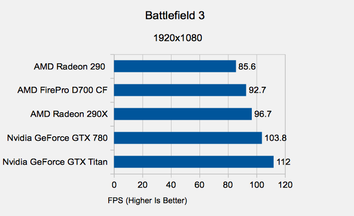 Mac Pro 2013 Review Battlefield 3 Results