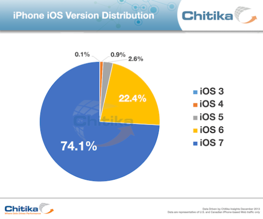 iOS 7 Adoption rate hitting 75% in North America