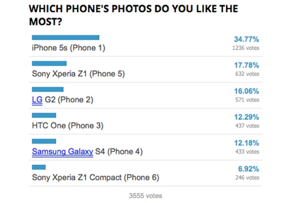 "The iPhone 5s didn't capture a majority, but easily bested the field with its ""small"" 8MP sensor."