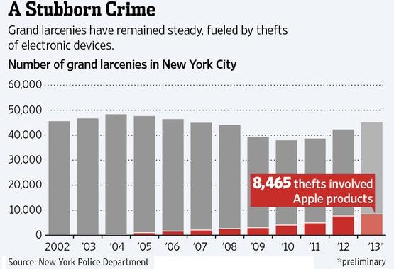 nyc-apple-crime