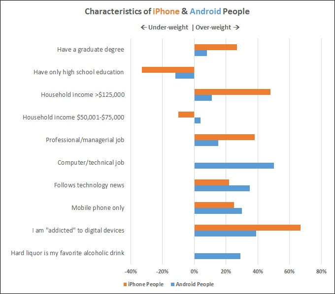 love-iphone-prefer-android-people