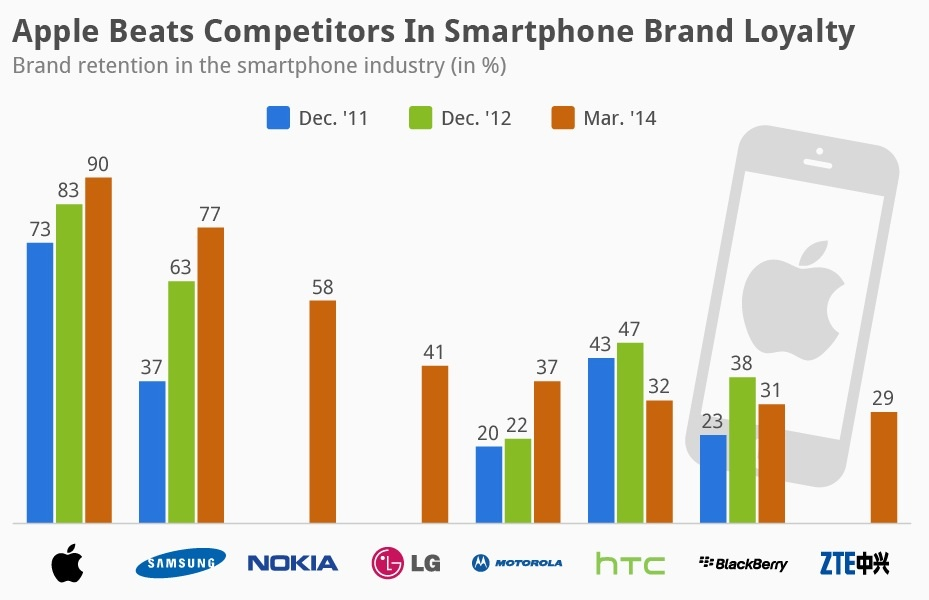 Smartphone loyalty is a fickle, fickle business for any maker that isn't Apple, Samsung or, surprisingly enough, Nokia