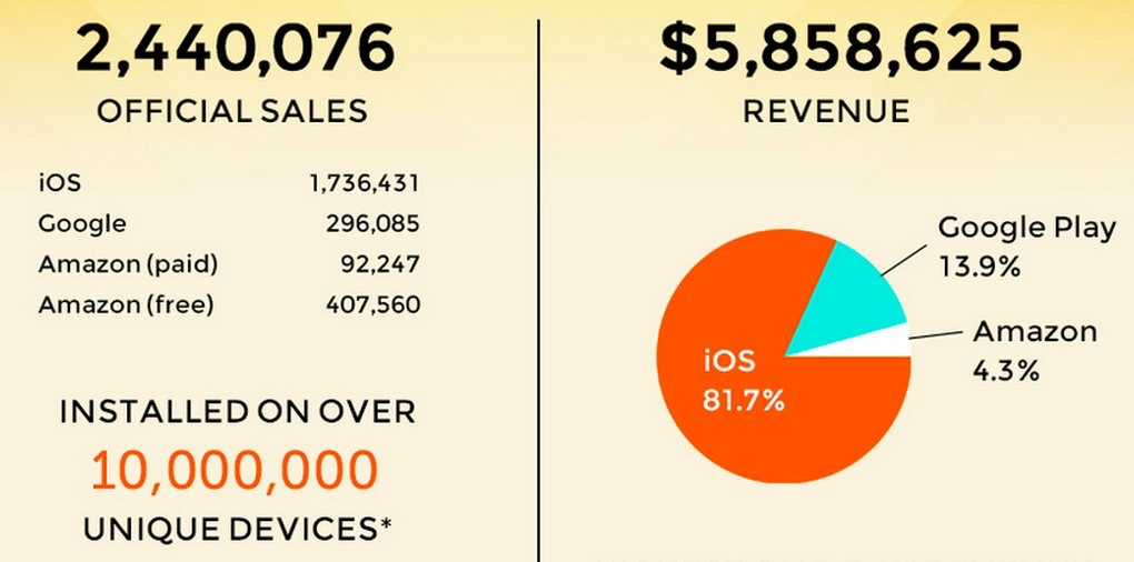 Android app piracy and Android malware are at epidemic levels, which makes Apple's iOS and iPhone the most desirable and profitable platform to developer for